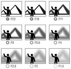 aperture-effect-chart-2-710x700.jpg